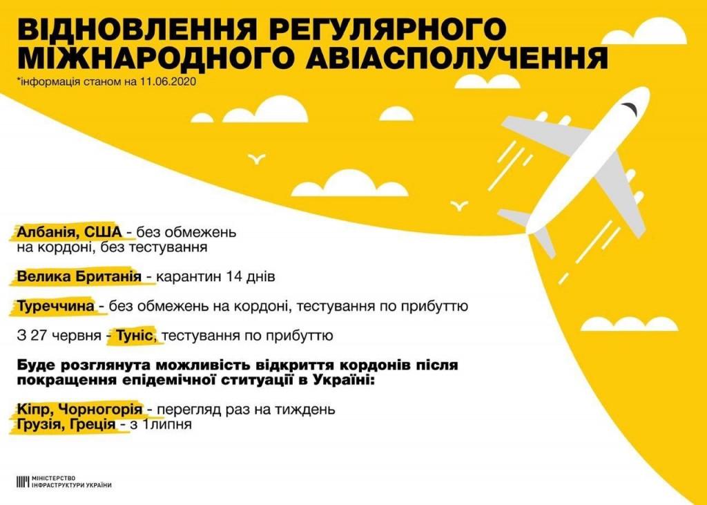 Возобновление авиасообщения с 15 ииюня