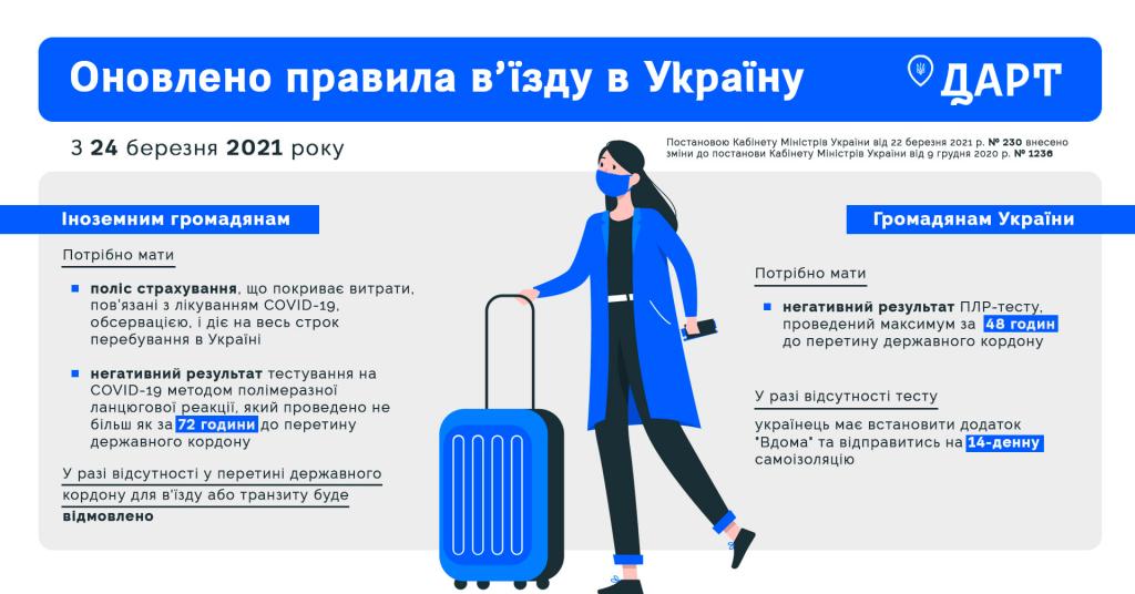 Порядок въезда в Украину с 24 марта